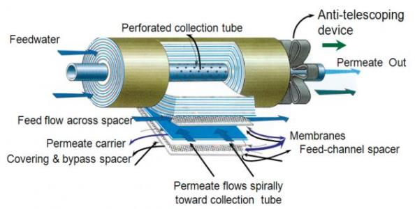 Reverse Osmosis Fundamentals For Process Industries