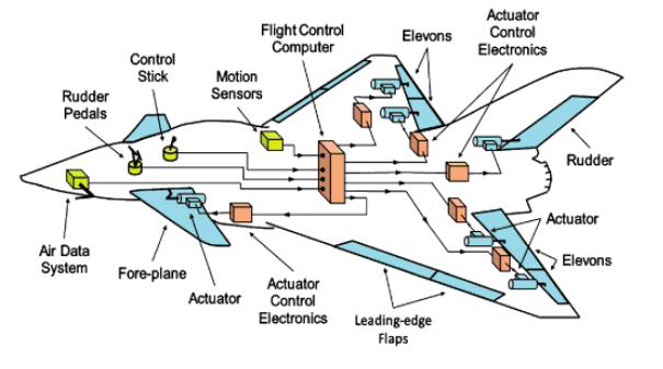 Aircraft actuation technologies: How do electrohydraulic,  electrohydrostatic and electromechanical actuators work?   Engineering360