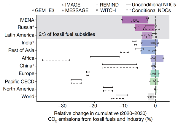 Impact of subsidy removal on cumulative change in emissions from 2020 to 2030 at the regional level (colored bars). Solid lines represent emission effects of unconditional NDCs (Nationally Determined Contributions) and dashed lines of conditional NDCs. Source: IIASA