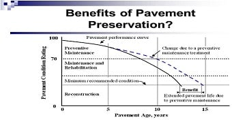 Pavement preservation cuts greenhouse gas emissions