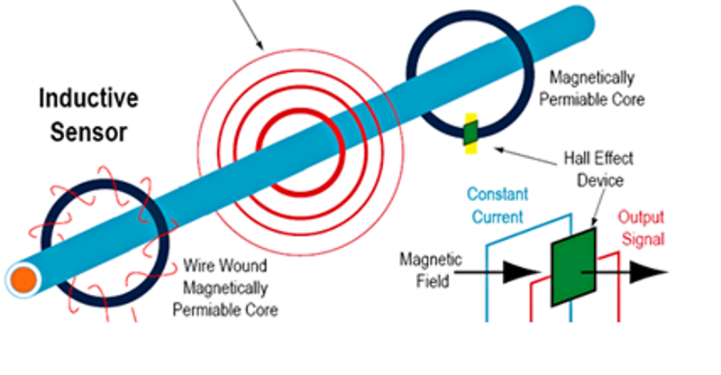 How electric current sensor technology works engineering360 electric current sensing technologies image credit nktechnolgoies sciox Images